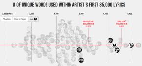 rap.word.usage